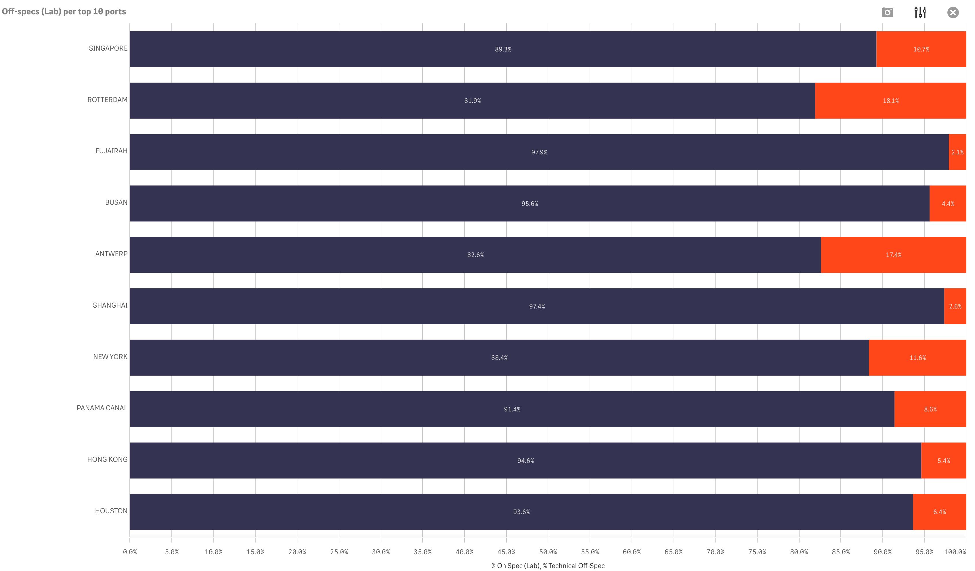 VPS-offspec-bar-chart