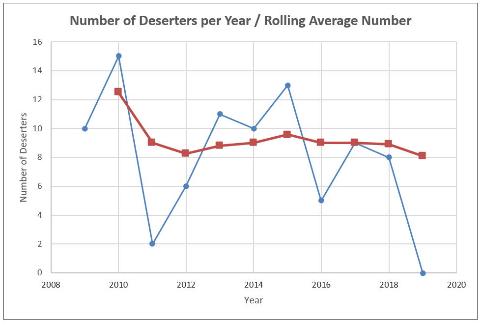 Number of Deserters per Year / Rolling Average Number